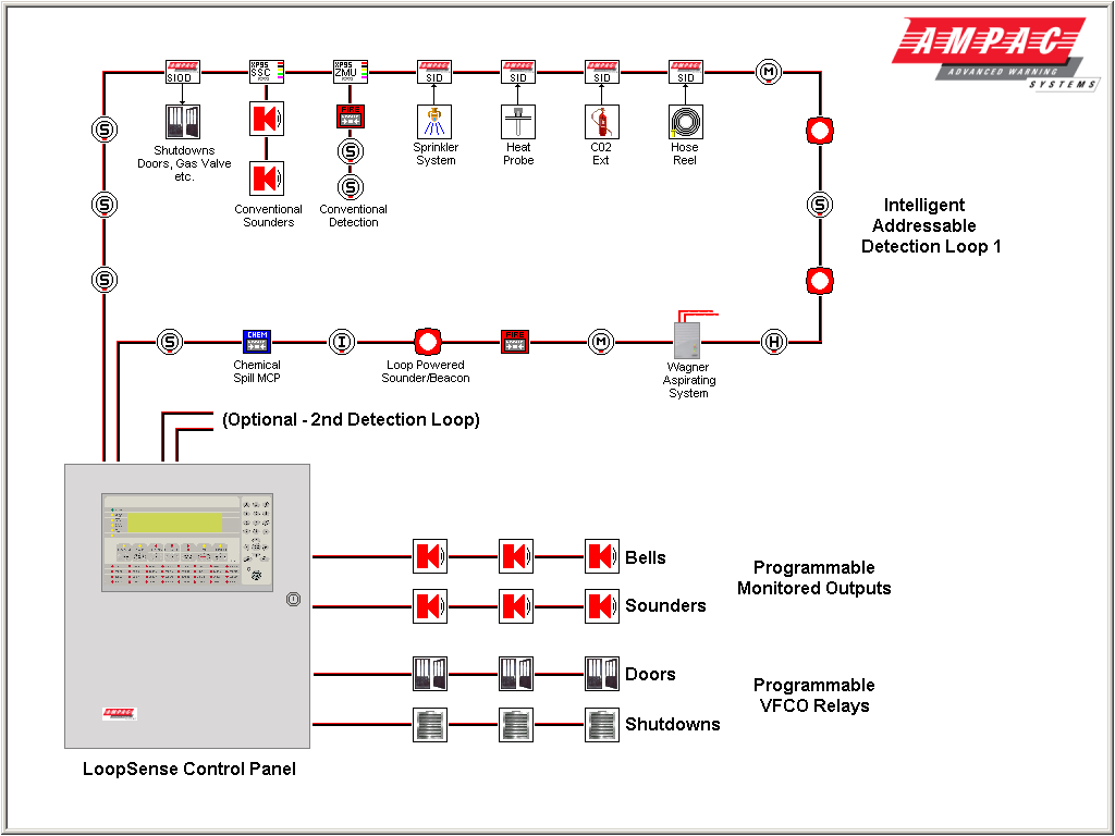 Mobilia  Wiring Diagram Of Conventional Fire Alarm System